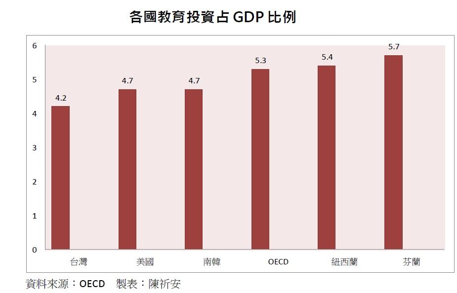 根據經濟合作暨發展組織(OECD)顯示,台灣投資在教育部分比OECD平均少