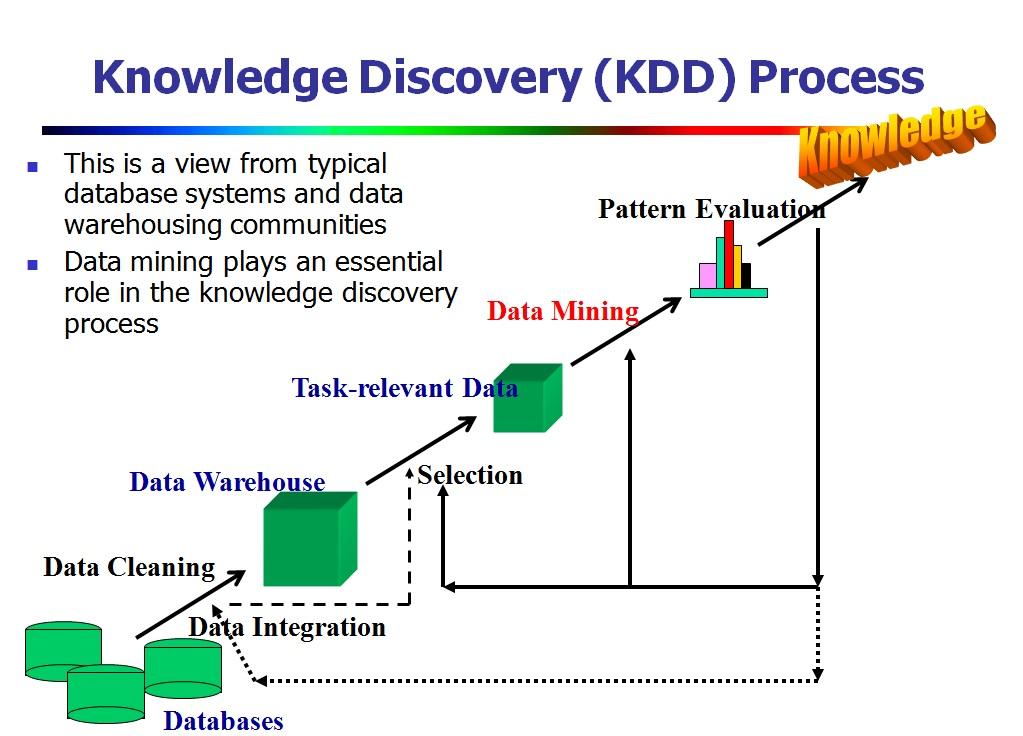 上圖為知識挖掘過程。 (圖片來源:http://hanj.cs.illinois.edu/bk3/bk3_slidesindex.htm)