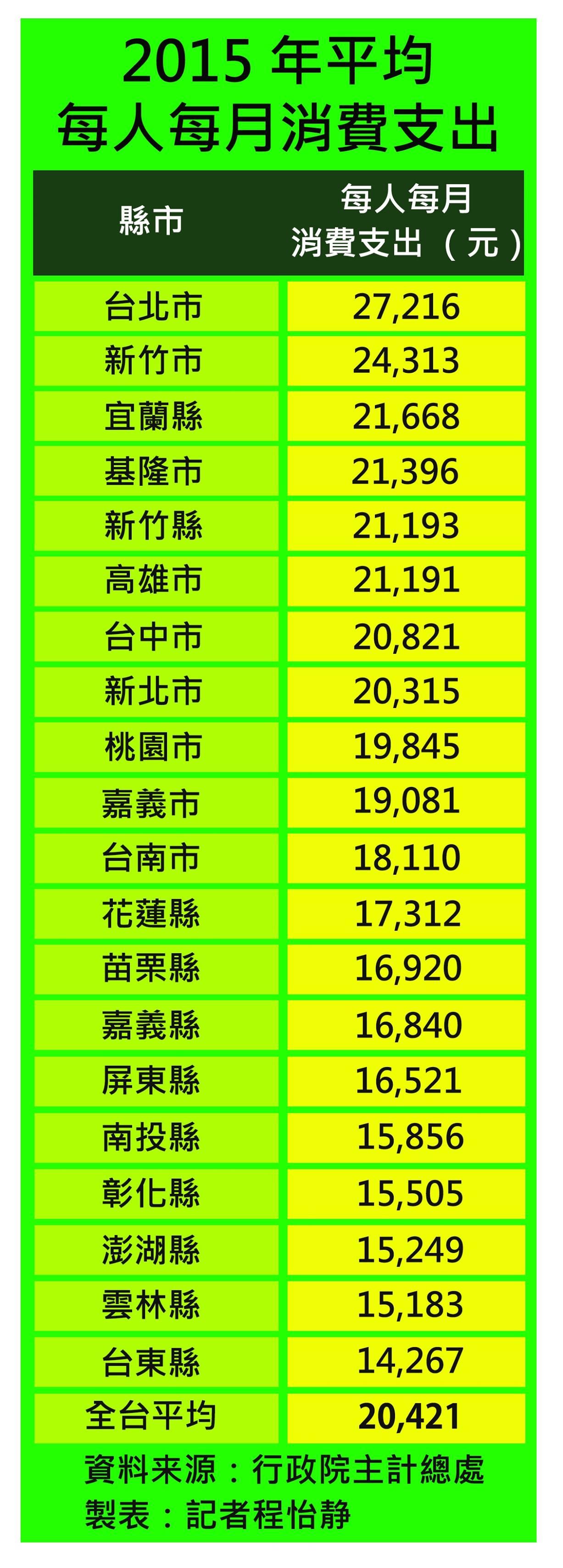 全台一共有8個縣市平均月消費衝破2萬元大關,台北市每人每月消費支出更是高的驚人,以2萬7千元佔據榜首位置。製表/程怡靜