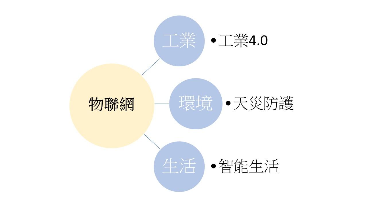 物聯網的多面性,運用在工業上就是工業4.0,運用在環境上就成了防災系統,用在生活上則能過著智能生活。製表者/李謙慧