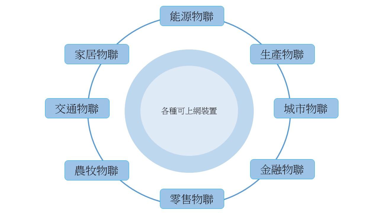 物聯網將會是一個基礎,串聯所有物件,全面性影響人類生活並提高生活品質 。製表者_李謙慧