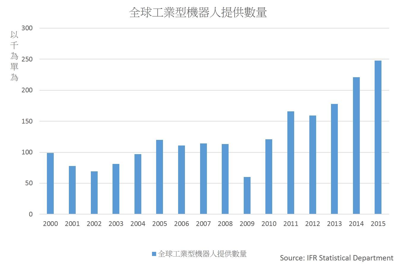 隨著工業4.0的興起,工業型機器人的數量開始逐年增加。 製表/王怡文