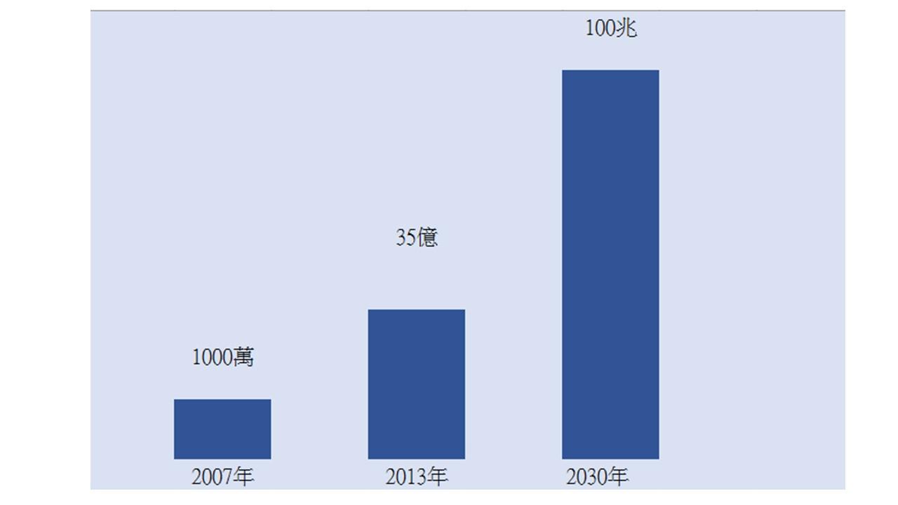 物聯往2007至2030快速成長。製表/李謙慧