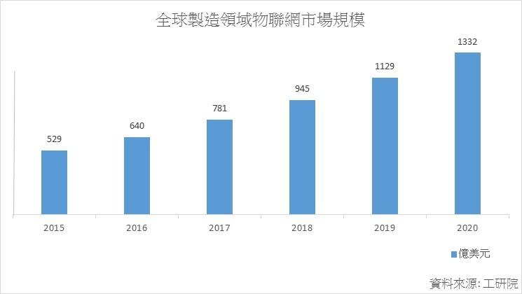 工研院報告指出,2016年全球製造領域物聯網市值約640億美元,預估2020年將成長至1,332億美元。