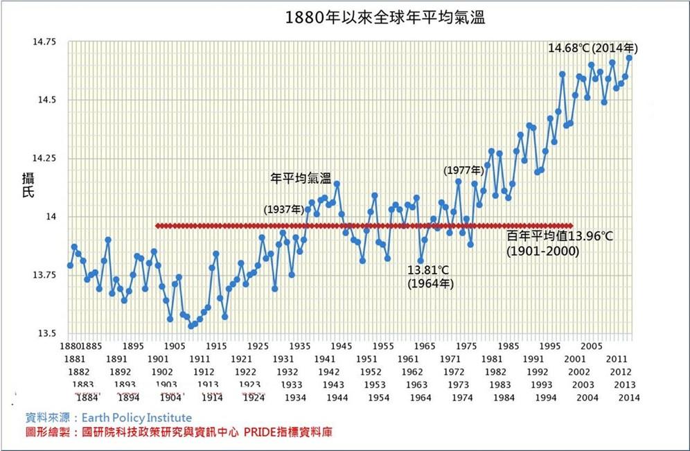 近百年來全球平均氣溫上升0.72℃。資料來源/國研院科技政策與資訊中心