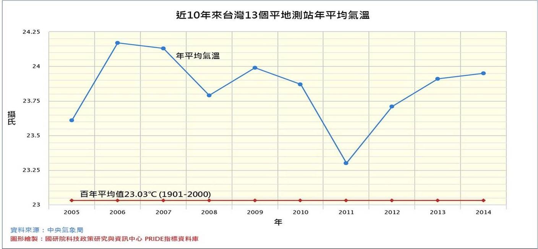 近 10 年來台灣 13 個平地測站平均氣溫,顯示台灣氣溫變化高於百年平均值23.03℃。資料來源/國研院科技政策與資訊中心