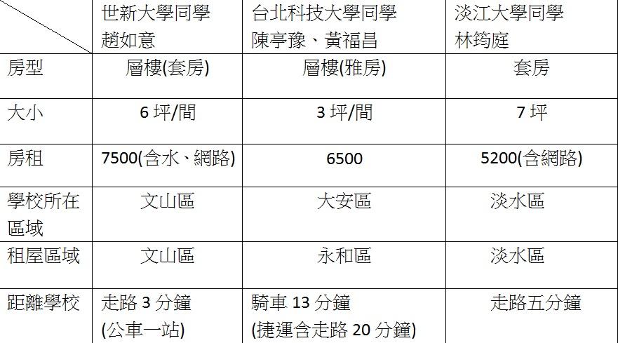 世新、北科大、淡江同學租屋情形。(資料來源:趙如意、陳亭豫、黃福昌、林筠庭) 製表:程沛茜