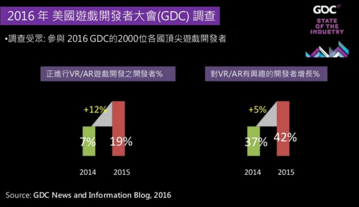 根據美國遊戲開發者大會GDC調查,正在進行VRAR遊戲的開發者成長了12%,對ARVR有興趣的開發者則成長了5%。(圖/取自GDC新聞及資訊部落格)