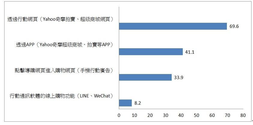 製表/陳祈安 資料來源/資策會產業情報研究所(MIC,2015)