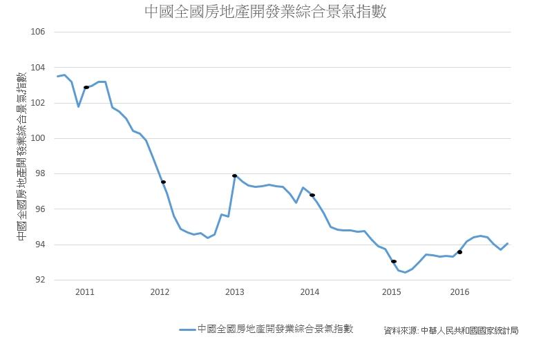 中國房地產市場持續升溫,主要受北京、上海、廣州和深圳等主要的一線城 市影響。 製表/王怡文