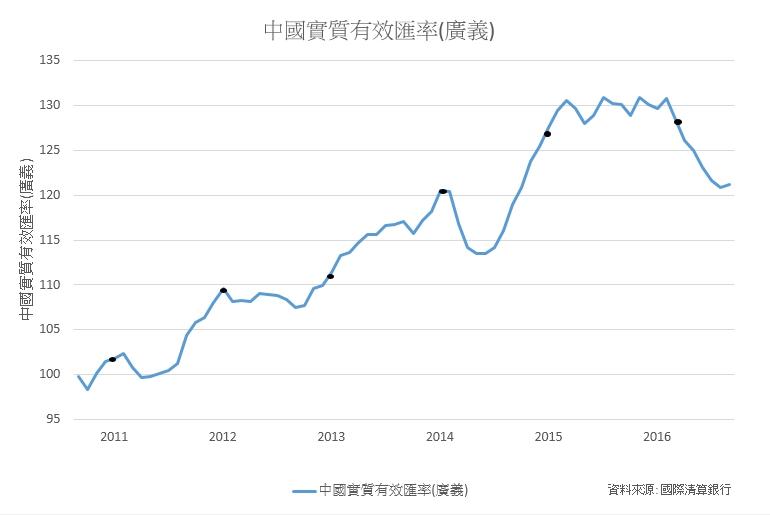 9月人民幣實際有效匯率指數上升0.39%,結束6連跌,累計下跌7.12%。 製表/王怡文