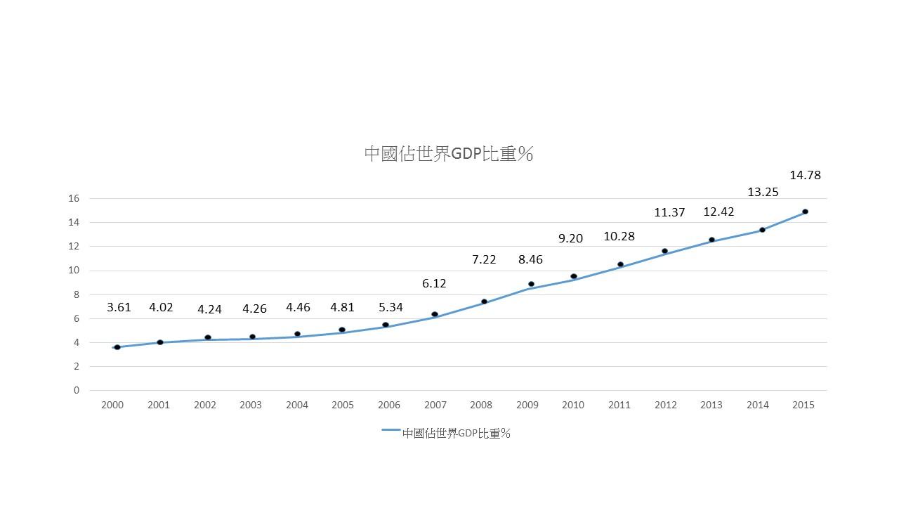 2000-2015中國佔世界GDP比例 製圖者/李謙慧