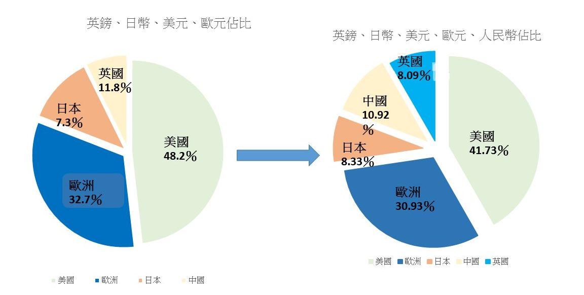 國際貨幣基金組織決定將人民幣納入特別提款權(SDR)貨幣籃子,美、歐、中、英、日分別占有比率為41.73%、30.93%、10.92%、8.33%、8.09%。製圖/李謙慧