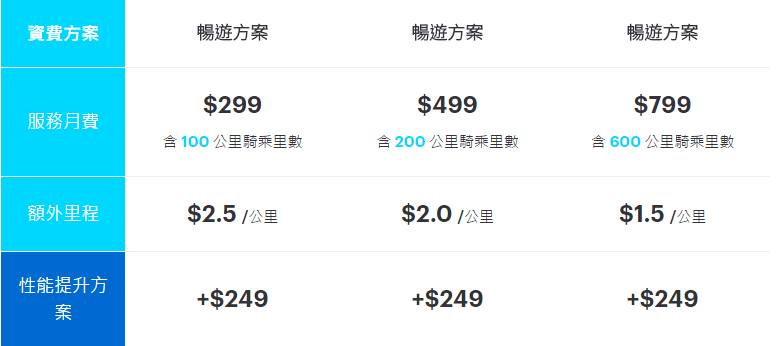Gogoro電池資費方案 圖片來源/Gogoro官網
