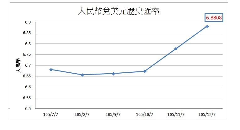 資料來源:貨幣匯率exchange-rates網站 單位:美元(USD) 製表/陳祈安