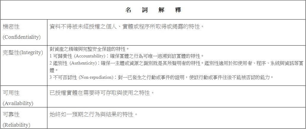 資訊安全相關名詞解釋。(資料來源:國立聯合大學資料安全宣導網站)製表/程沛茜