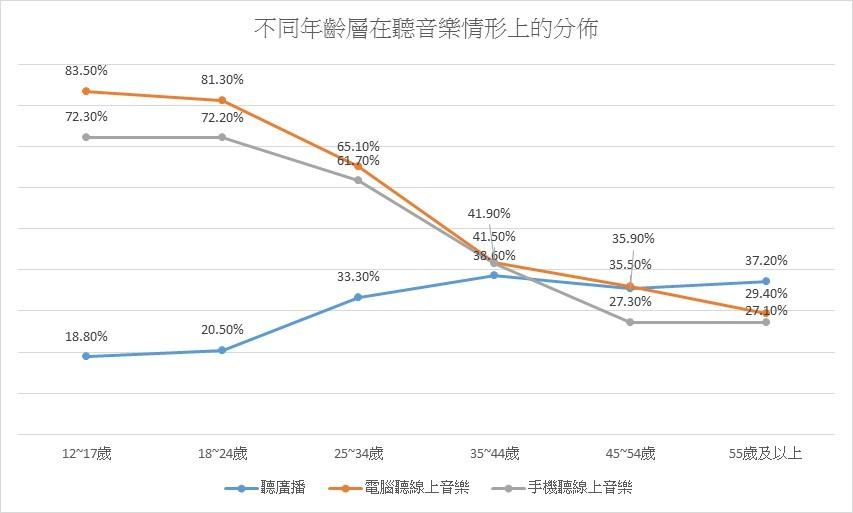 從手機及電腦的線上音樂收聽率來看,可發現明顯的世代差異。24歲以下的年輕人多是線上音樂的重度使用者。製圖/王怡文
