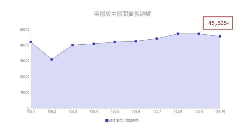 資料來源:中華人民共和國海關總署 單位:百萬美元 製表/陳祈安