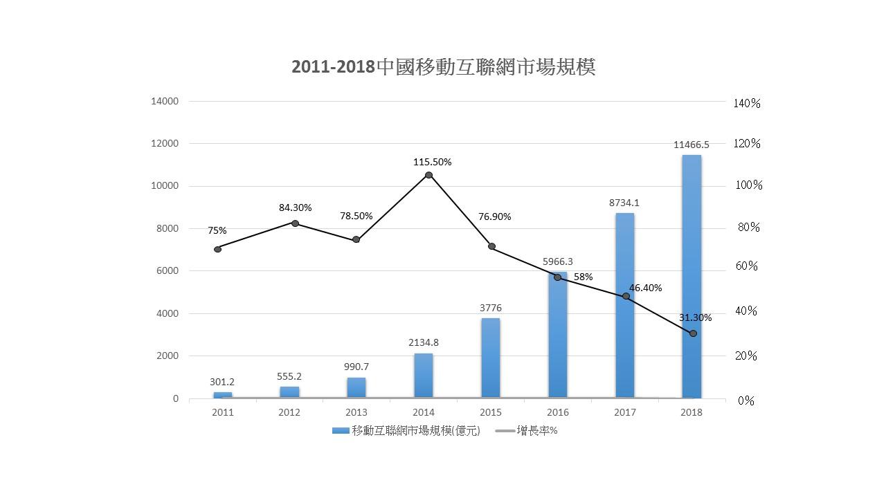 2011-2018年中國移動互聯網市場規模。 資料來源_中國產業信息網 製圖_李謙慧.JPG