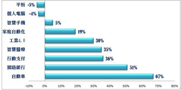 表為Morgan Stanley預估, 2015-2020年產值年複合成長率比較 製表/陳祈安 資料來源/Morgan Stanley 、NOVONOUS Research Institute、Alarm.com,復華投信整理