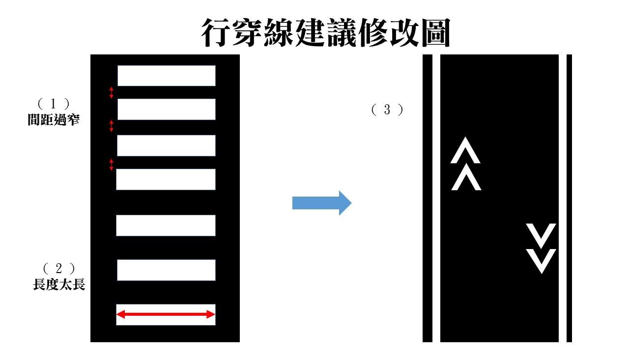 左邊二圖( 1 ) ( 2 ) 為行穿線現存問題,建議改成右邊 ( 3 ) 邊界框線,中間以雙向箭頭取代柱狀圖案。製圖/布子如
