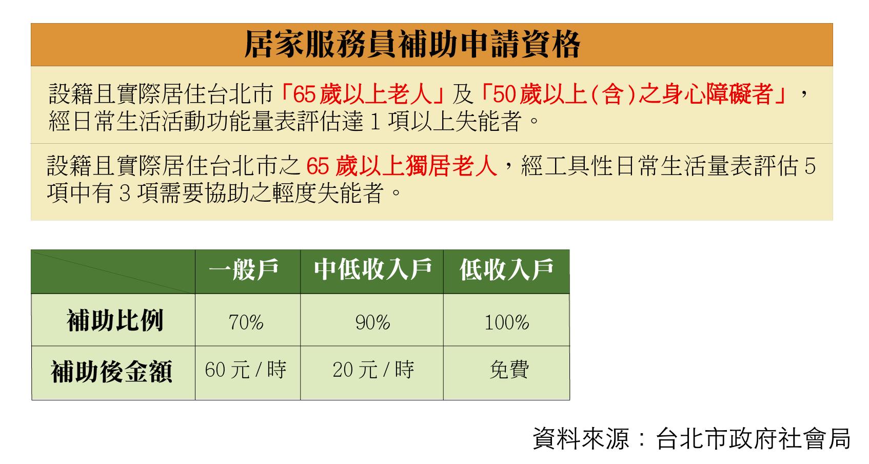居服員申請資格及補助費用。 製表/張芷瑜
