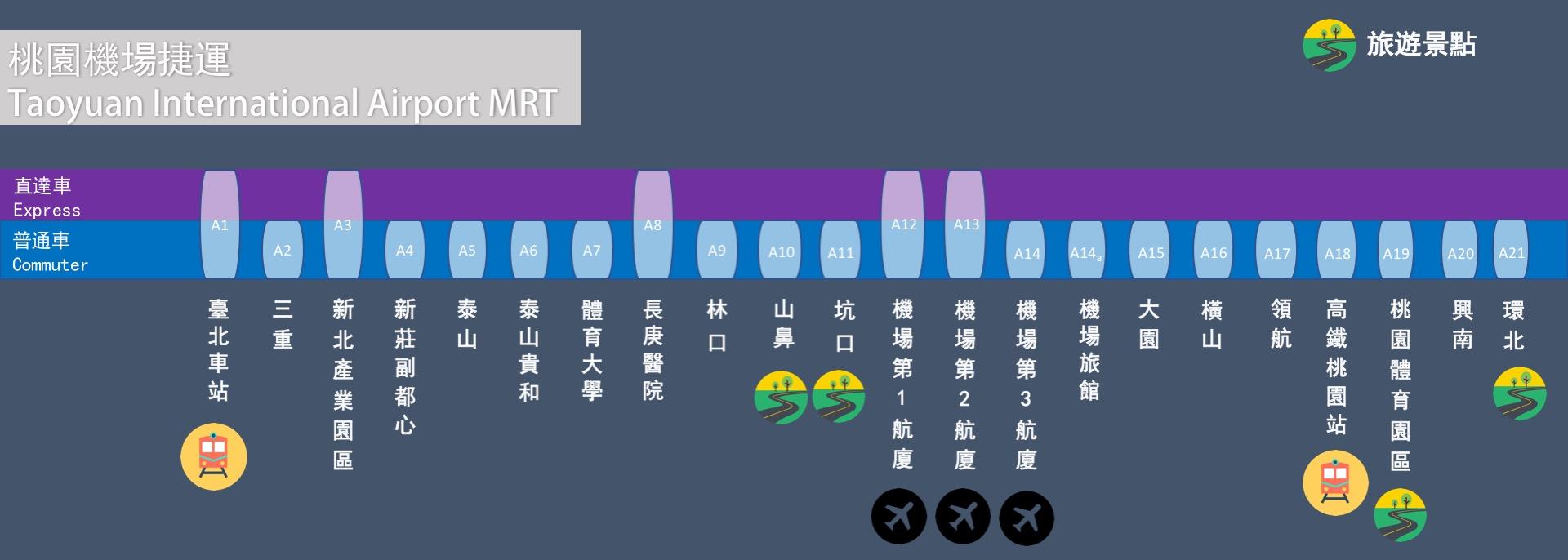 桃園機場捷運分為藍線和紫線,兩條不同模式的線路,滿足不同客源所需。