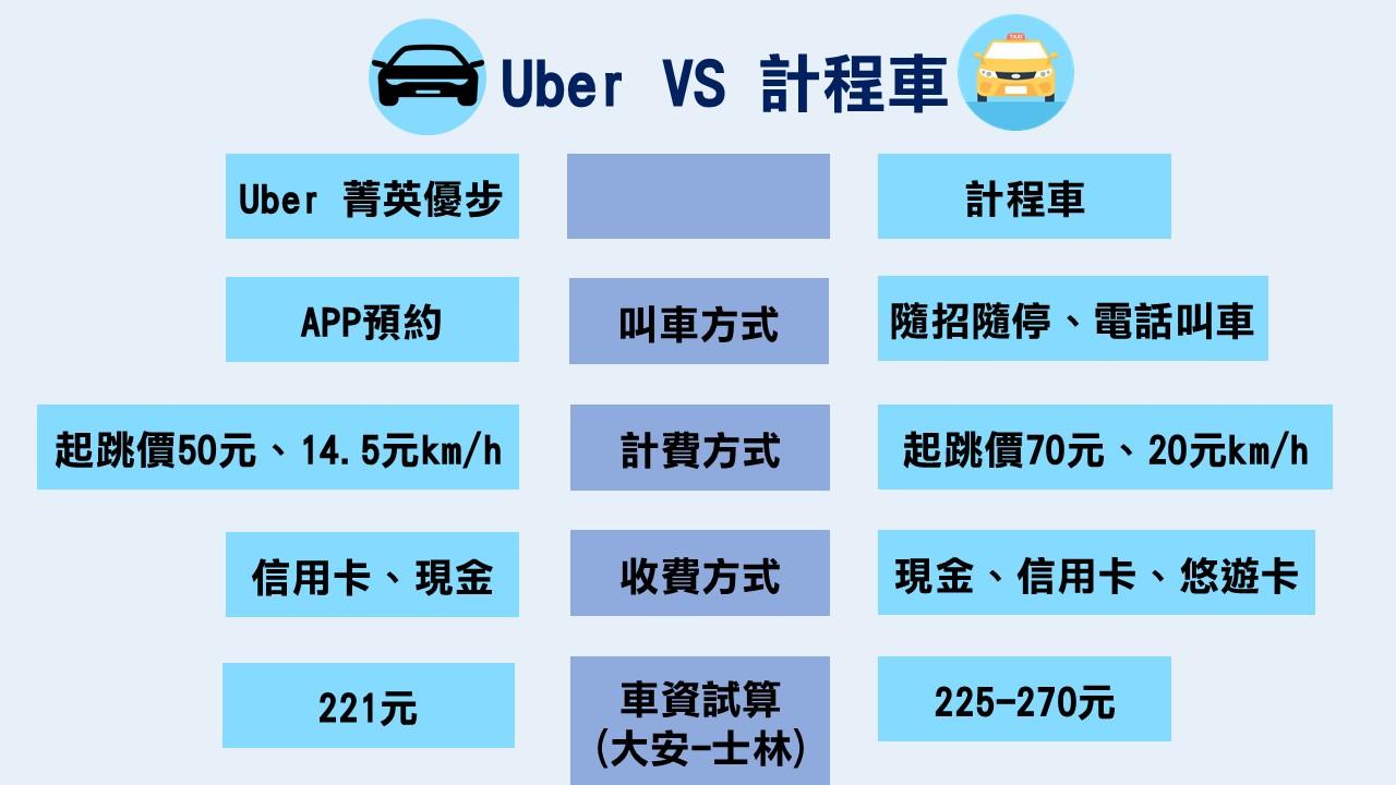 Uber與計程車大評比,Uber與計程車收費差多少。 資料來源/聯合報、Uber、計程車。製圖/陳研旻