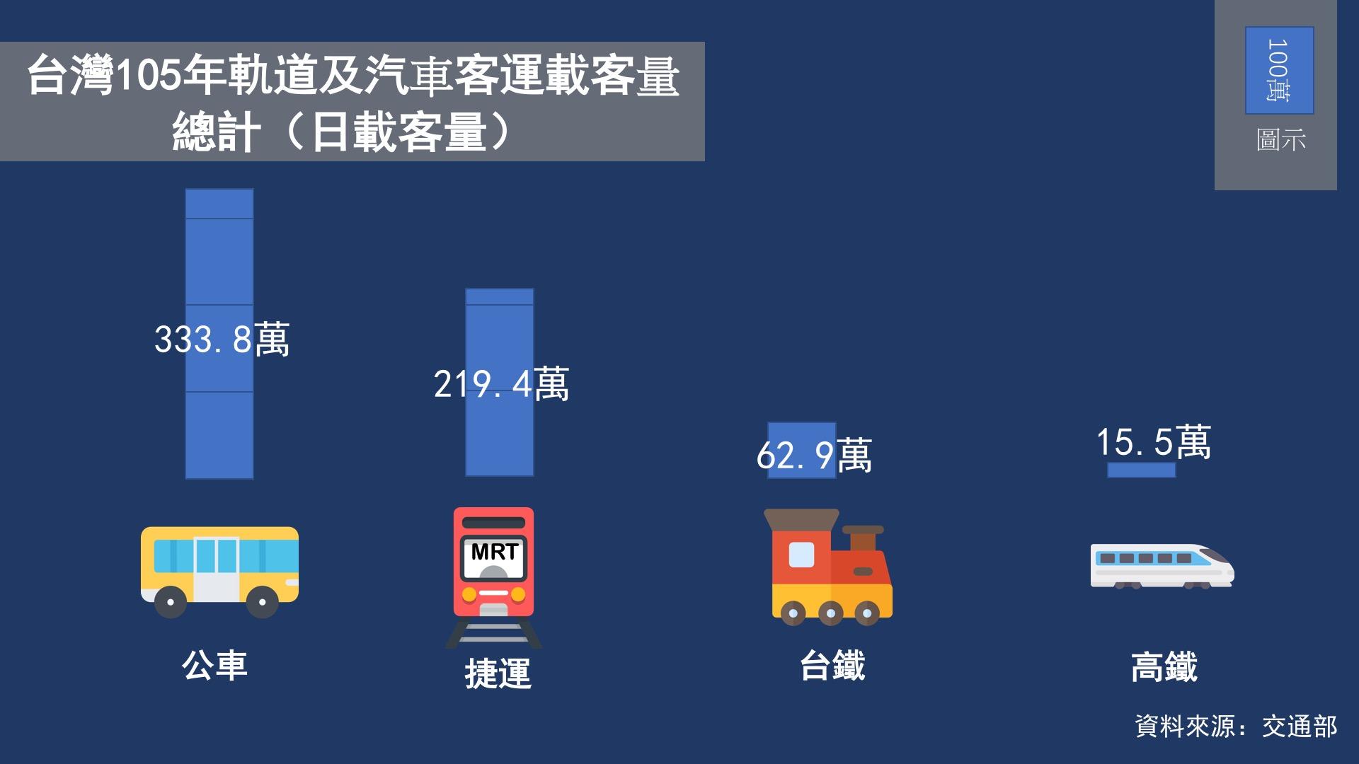 台灣105年軌道及汽車客運日載客量,捷運排第二。