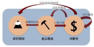 循環經濟則以零廢棄物為理念,打造全新的循環模式。製圖/張小滿