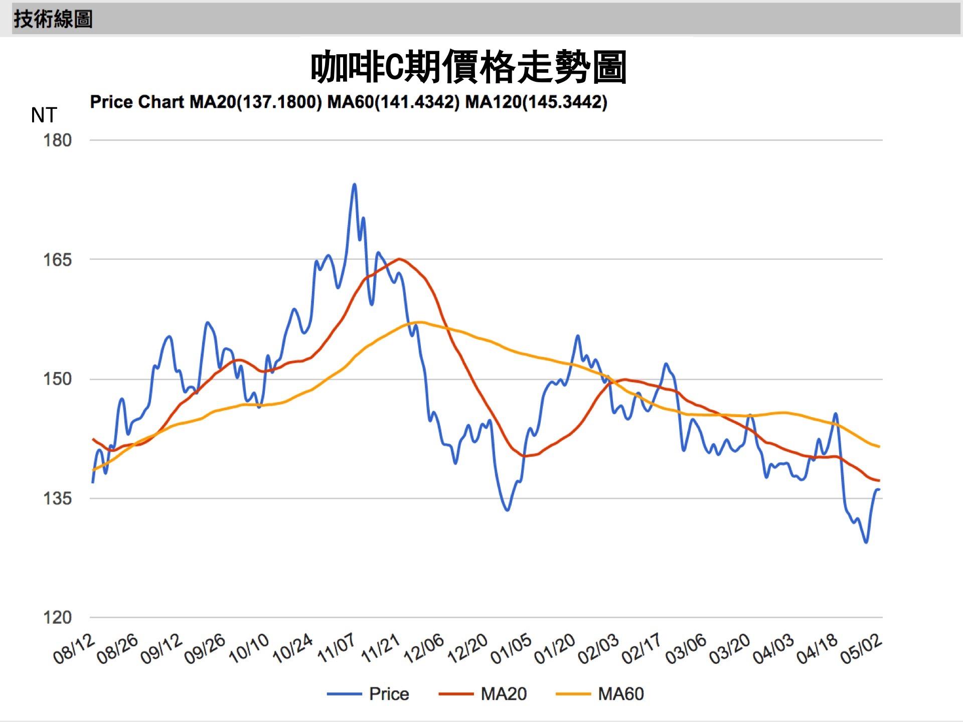 星巴克對外宣布調漲時,原物料(咖啡豆)價格並沒有上漲