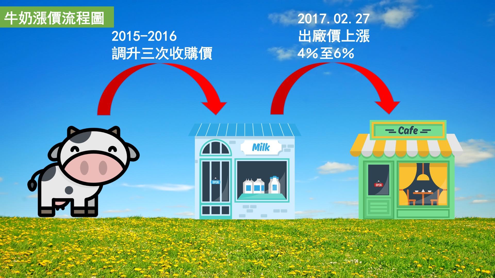 牛奶價格上漲導致星巴克飲品漲價。