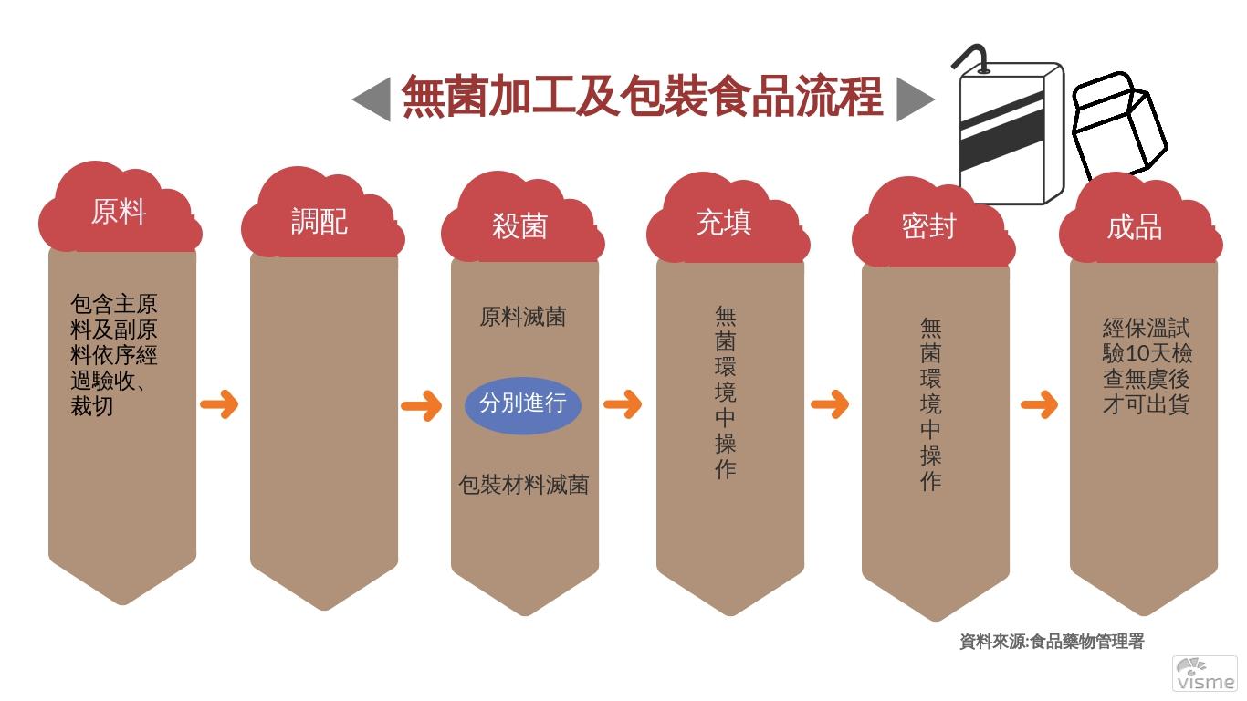 無菌加工及包裝食品流程。製圖/鄒芳婷