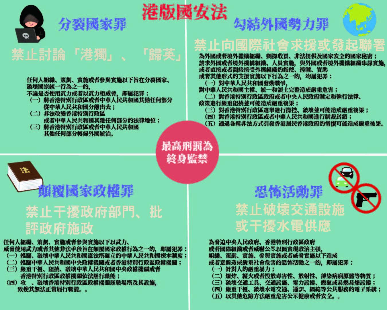 港版國安法四大宗罪簡介。製圖/莊蕙如、資料來源/維基百科